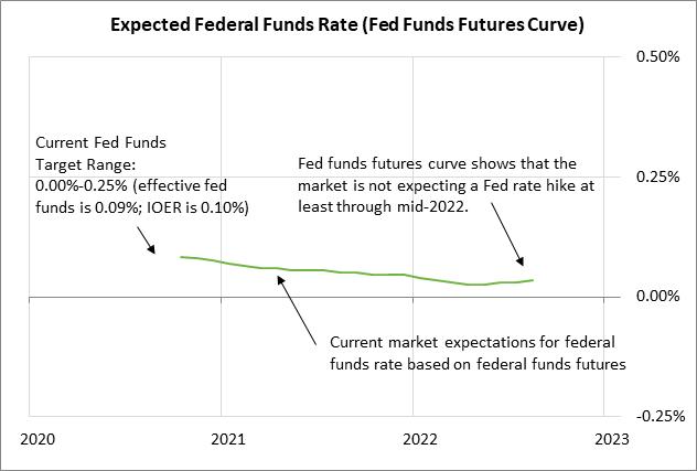 https://portal.rjobrien.com/MarketInsights/Data/MarketInsights/Blogs/2020/10/41670/rjo-Fed-Funds-Curve.png