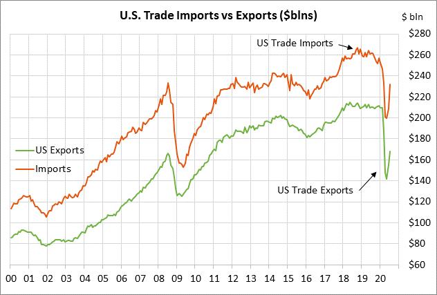 https://portal.rjobrien.com/MarketInsights/Data/MarketInsights/Blogs/2020/10/41670/rjo-US-Imports-Exports.png