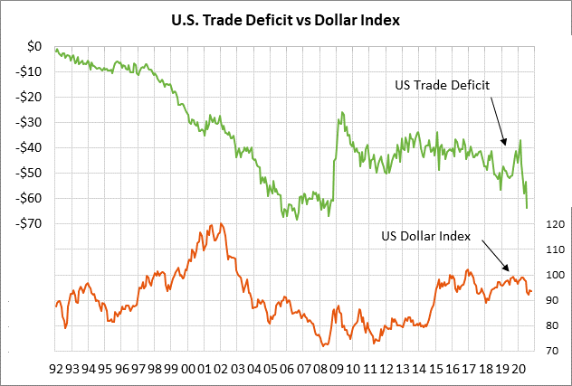 https://portal.rjobrien.com/MarketInsights/Data/MarketInsights/Blogs/2020/10/41670/rjo-US-Trade-Deficit-vs-DXY.png